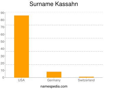 Surname Kassahn