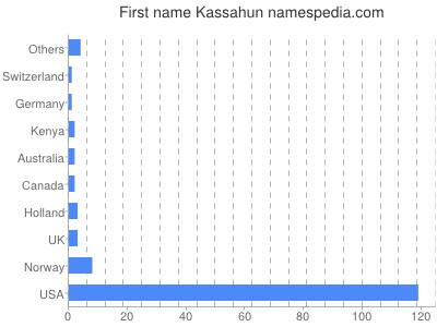 Given name Kassahun