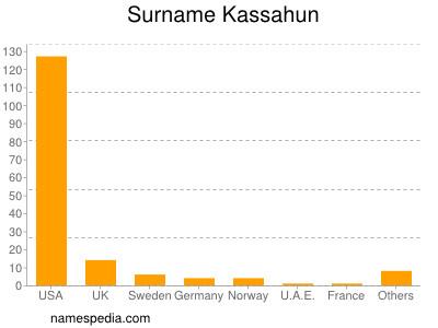 Surname Kassahun