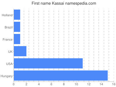 Given name Kassai