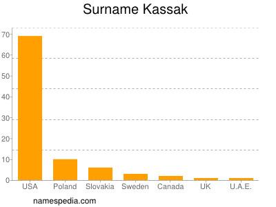 Surname Kassak