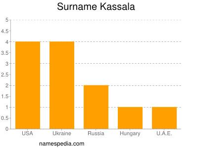 Surname Kassala