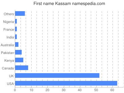 Given name Kassam