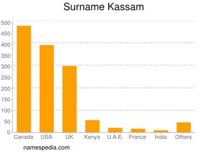 Surname Kassam