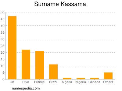 Surname Kassama