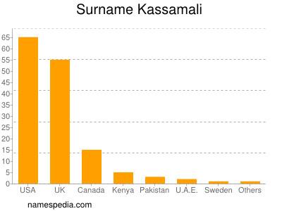 Surname Kassamali