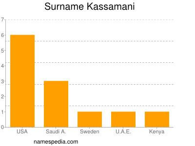 Surname Kassamani