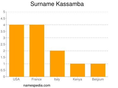 Surname Kassamba