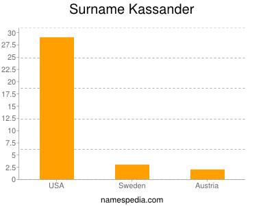 Surname Kassander