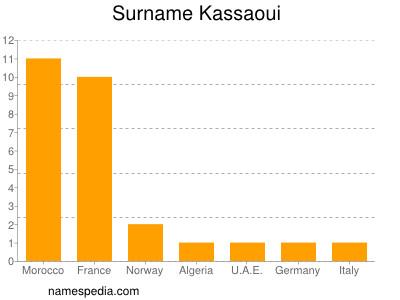 Surname Kassaoui