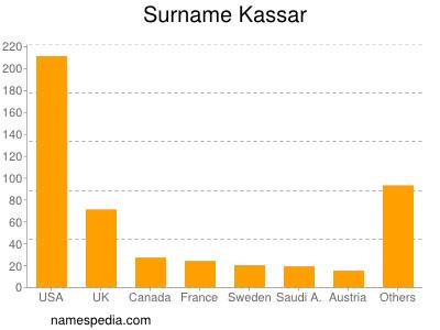 Surname Kassar