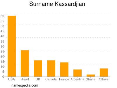 Surname Kassardjian