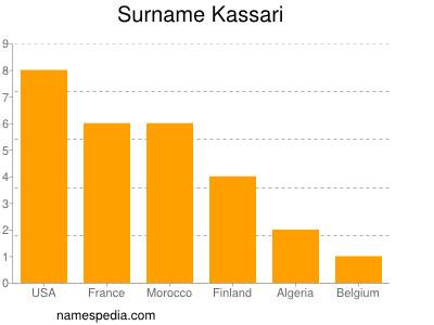 Surname Kassari