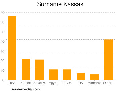 Surname Kassas