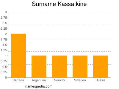 Surname Kassatkine