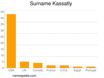 Surname Kassatly