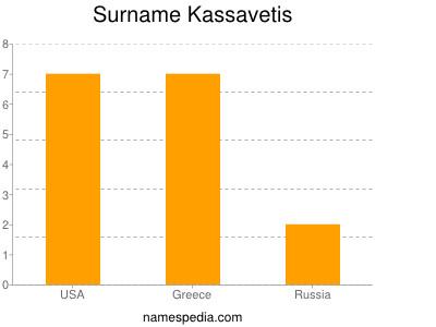 Surname Kassavetis