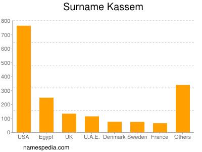 Surname Kassem