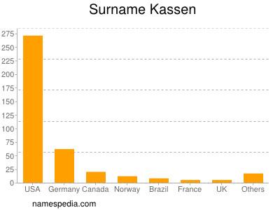 Surname Kassen