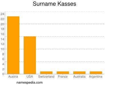 Surname Kasses
