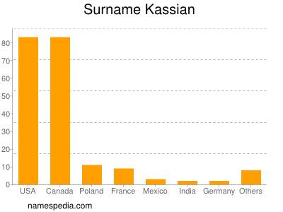 Surname Kassian