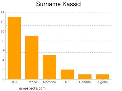 Surname Kassid