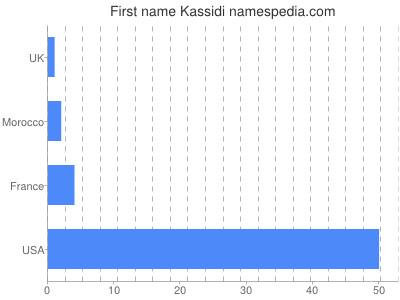Given name Kassidi