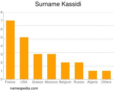 Surname Kassidi