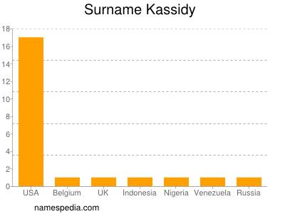 Surname Kassidy