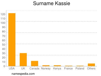 Surname Kassie