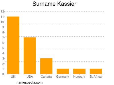 Surname Kassier