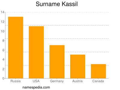 Surname Kassil