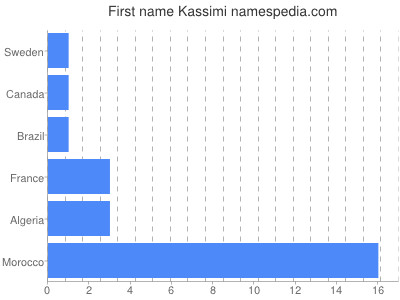 Given name Kassimi