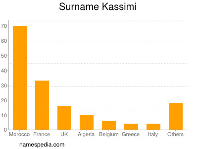 Surname Kassimi