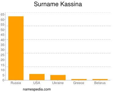Surname Kassina