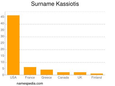 Surname Kassiotis