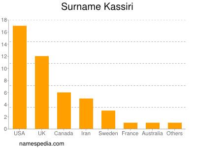 Surname Kassiri