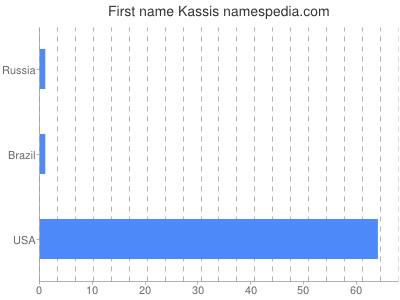 Given name Kassis