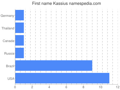Given name Kassius