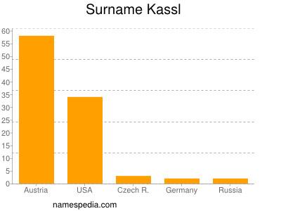 Surname Kassl
