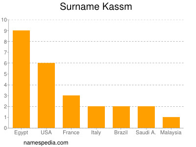 Surname Kassm