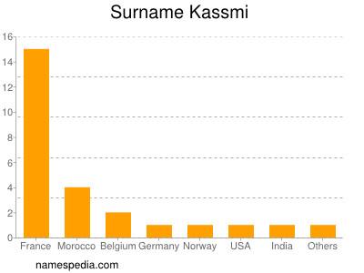 Surname Kassmi