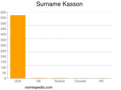Surname Kasson