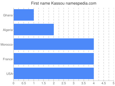 Given name Kassou