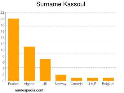 Surname Kassoul