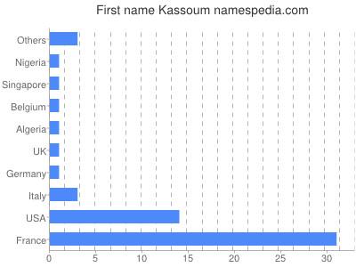 Given name Kassoum