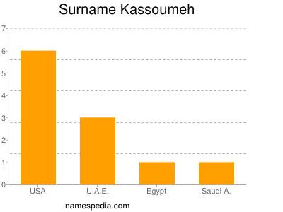 Surname Kassoumeh