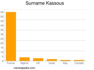 Surname Kassous