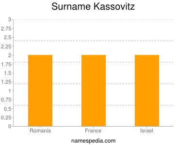 Surname Kassovitz