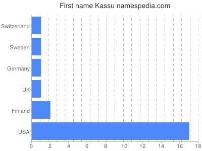 Given name Kassu
